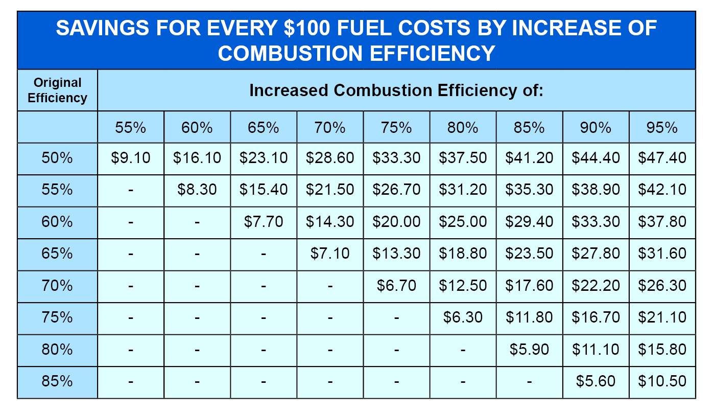 How Much Energy Does Combustion Efficiency Actually Save