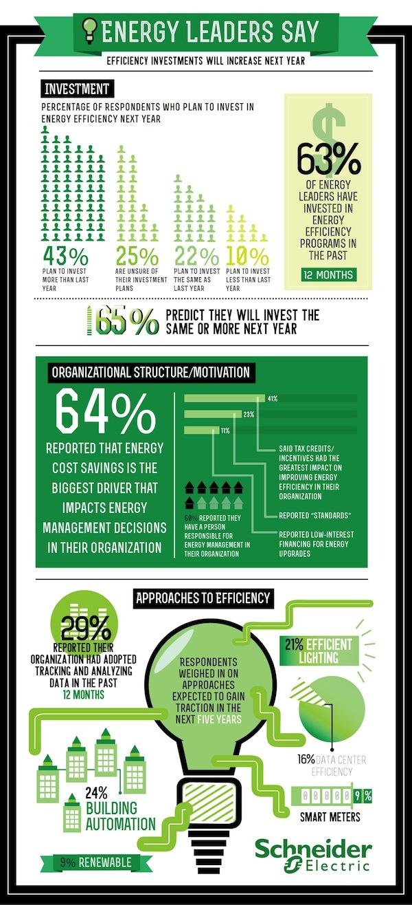 10 Energy Efficiency Tips For Commercial Buildings