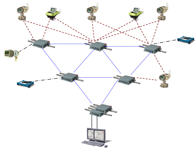 Figure 3. Wireless mesh sensor networks can be self-organizing, self-healing and self-sustaining, using a network of nodes to achieve blanket coverage of an area.