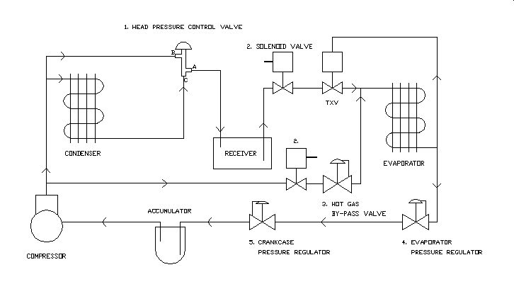 refrigeration pressure regulators