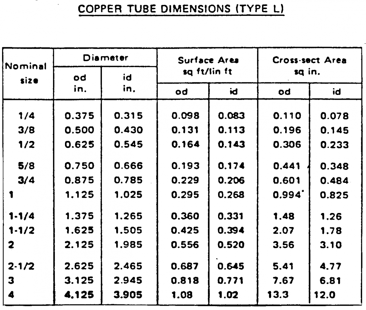 Copper tube size chart freezeindia manufacturing private