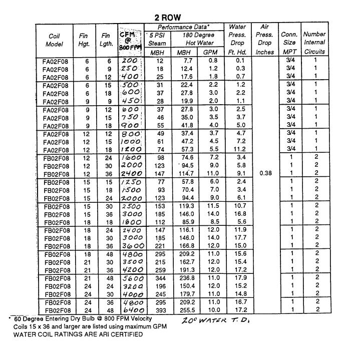 Learn About Watersteam Coils Part 1 additionally Honeywell Pressure Limiting Expansion Valves likewise ment 2689 additionally Economizers Revisited Part 2 also Steam Boiler Control Diagram. on honeywell temperature chart