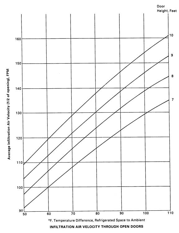 Refrigeration Load Sizing For Walk In Coolers Freezers Other