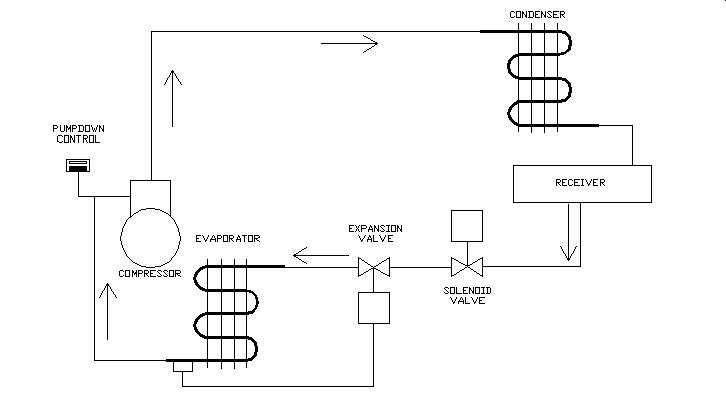 uses of refrigeration low pressure controls industrial controls figure 4 is typical of the piping for a pump down system note that when the solenoid valve is closed off the refrigerant is essentially trapped between