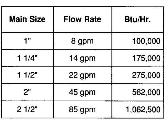 Heating Pipe Sizing Acpfoto