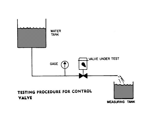 Water System Control Valve Fundamentals | Industrial Controls